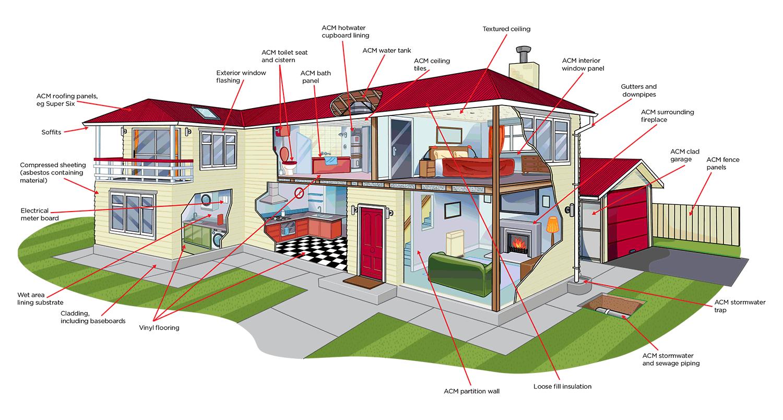 asbestos in houses